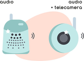 Audio o caméra